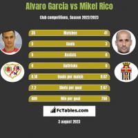 Alvaro Garcia vs Mikel Rico h2h player stats