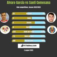 Alvaro Garcia vs Santi Comesana h2h player stats