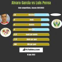 Alvaro Garcia vs Luis Perea h2h player stats