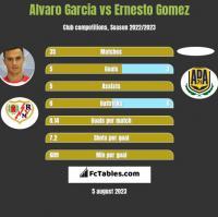 Alvaro Garcia vs Ernesto Gomez h2h player stats
