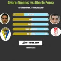 Alvaro Gimenez vs Alberto Perea h2h player stats