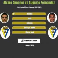 Alvaro Gimenez vs Augusto Fernandez h2h player stats