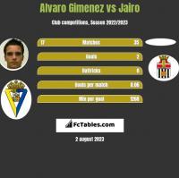 Alvaro Gimenez vs Jairo h2h player stats