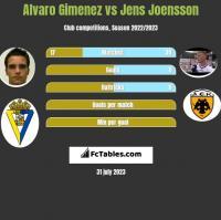 Alvaro Gimenez vs Jens Joensson h2h player stats