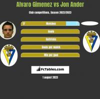Alvaro Gimenez vs Jon Ander h2h player stats