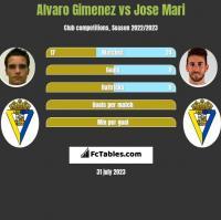 Alvaro Gimenez vs Jose Mari h2h player stats