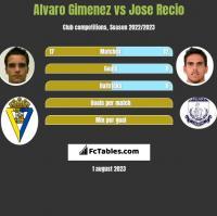 Alvaro Gimenez vs Jose Recio h2h player stats