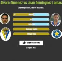 Alvaro Gimenez vs Juan Dominguez Lamas h2h player stats