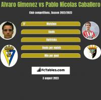 Alvaro Gimenez vs Pablo Nicolas Caballero h2h player stats