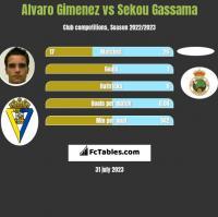 Alvaro Gimenez vs Sekou Gassama h2h player stats