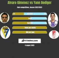 Alvaro Gimenez vs Yann Bodiger h2h player stats