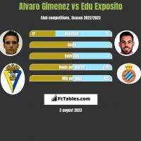 Alvaro Gimenez vs Edu Exposito h2h player stats