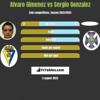 Alvaro Gimenez vs Sergio Gonzalez h2h player stats