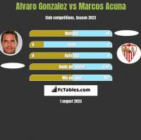 Alvaro Gonzalez vs Marcos Acuna h2h player stats