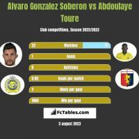 Alvaro Gonzalez Soberon vs Abdoulaye Toure h2h player stats