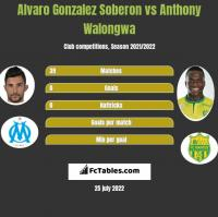 Alvaro Gonzalez Soberon vs Anthony Walongwa h2h player stats