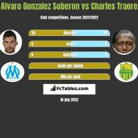 Alvaro Gonzalez Soberon vs Charles Traore h2h player stats