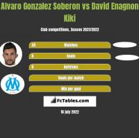 Alvaro Gonzalez Soberon vs David Enagnon Kiki h2h player stats