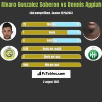 Alvaro Gonzalez Soberon vs Dennis Appiah h2h player stats