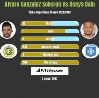 Alvaro Gonzalez Soberon vs Denys Bain h2h player stats