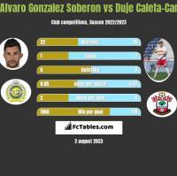 Alvaro Gonzalez Soberon vs Duje Caleta-Car h2h player stats