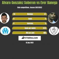 Alvaro Gonzalez Soberon vs Ever Banega h2h player stats