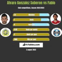 Alvaro Gonzalez Soberon vs Fabio h2h player stats