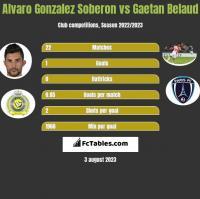 Alvaro Gonzalez Soberon vs Gaetan Belaud h2h player stats