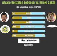 Alvaro Gonzalez Soberon vs Hiroki Sakai h2h player stats