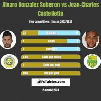Alvaro Gonzalez Soberon vs Jean-Charles Castelletto h2h player stats