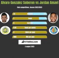 Alvaro Gonzalez Soberon vs Jordan Amavi h2h player stats