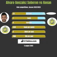 Alvaro Gonzalez Soberon vs Konan h2h player stats