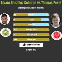 Alvaro Gonzalez Soberon vs Thomas Foket h2h player stats