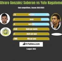 Alvaro Gonzalez Soberon vs Yuto Nagatomo h2h player stats
