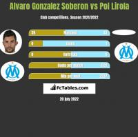 Alvaro Gonzalez Soberon vs Pol Lirola h2h player stats