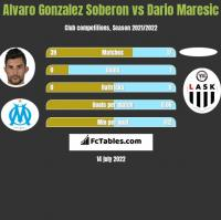 Alvaro Gonzalez Soberon vs Dario Maresic h2h player stats