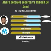Alvaro Gonzalez Soberon vs Thibault De Smet h2h player stats