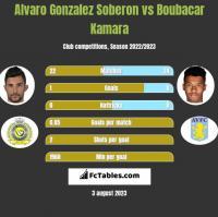 Alvaro Gonzalez Soberon vs Boubacar Kamara h2h player stats