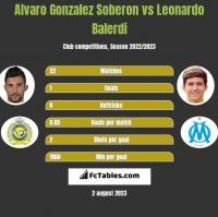 Alvaro Gonzalez Soberon vs Leonardo Balerdi h2h player stats