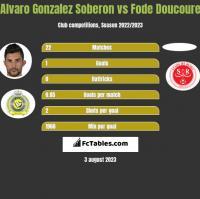 Alvaro Gonzalez Soberon vs Fode Doucoure h2h player stats
