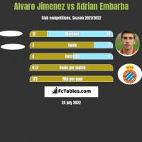 Alvaro Jimenez vs Adrian Embarba h2h player stats