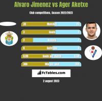 Alvaro Jimenez vs Ager Aketxe h2h player stats