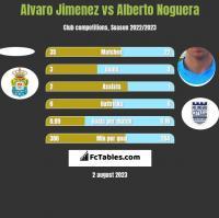 Alvaro Jimenez vs Alberto Noguera h2h player stats