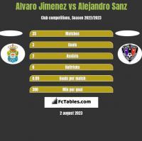 Alvaro Jimenez vs Alejandro Sanz h2h player stats