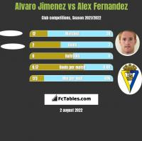 Alvaro Jimenez vs Alex Fernandez h2h player stats