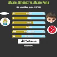 Alvaro Jimenez vs Alvaro Pena h2h player stats