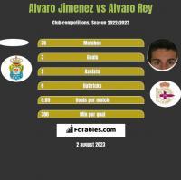 Alvaro Jimenez vs Alvaro Rey h2h player stats