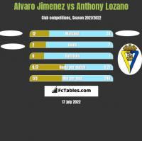 Alvaro Jimenez vs Anthony Lozano h2h player stats