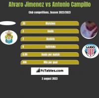 Alvaro Jimenez vs Antonio Campillo h2h player stats