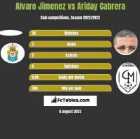 Alvaro Jimenez vs Ariday Cabrera h2h player stats